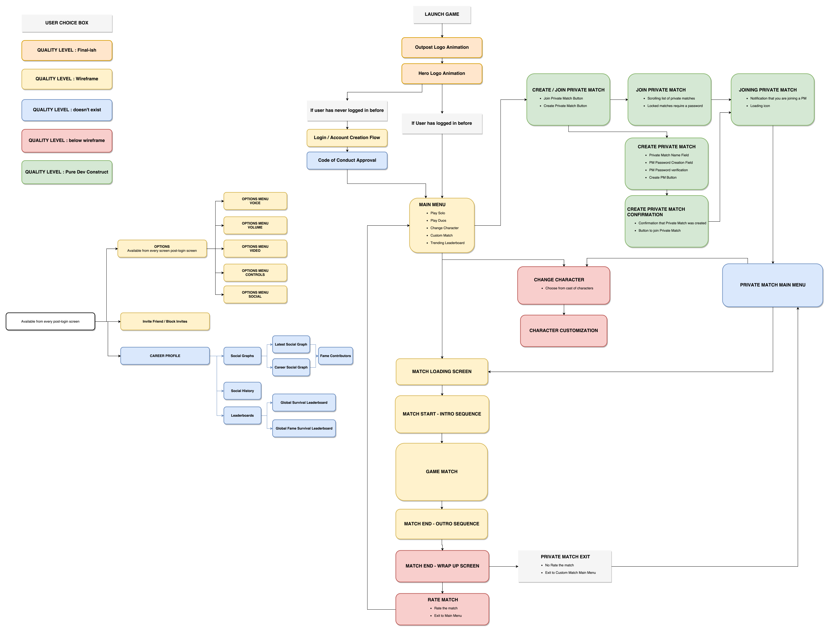 EA_Game_Flow_Diagram_v02